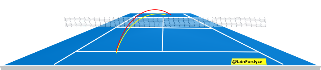 halep fh net clearance.png